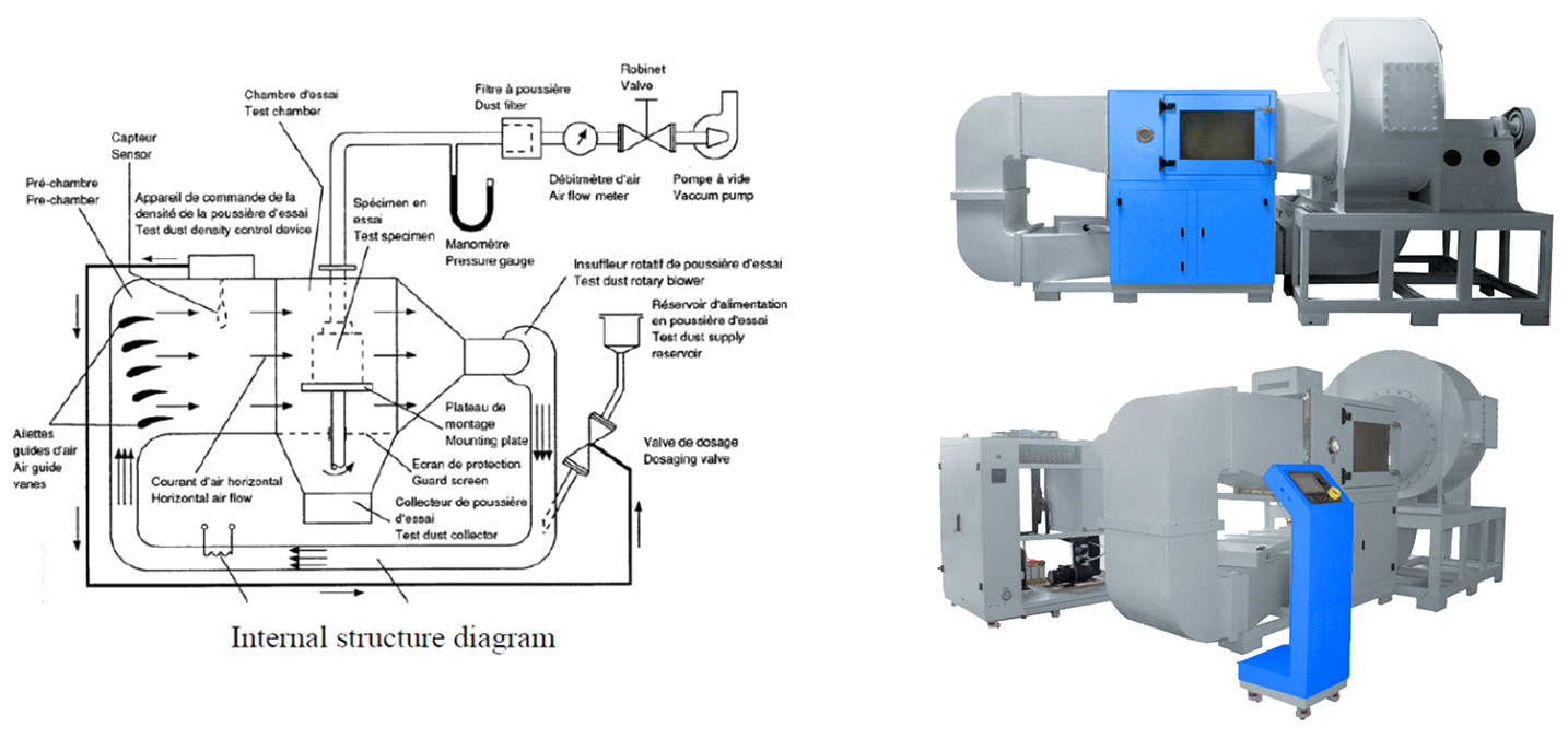 MIL STD 810G sand dust test mothod and flow diagram