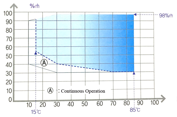 benchtop temperature humidity test chamber chart