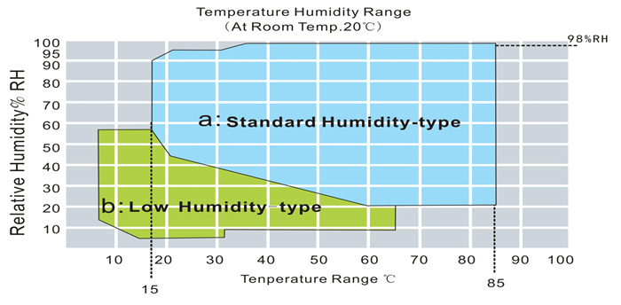 temperature humidity reference chart