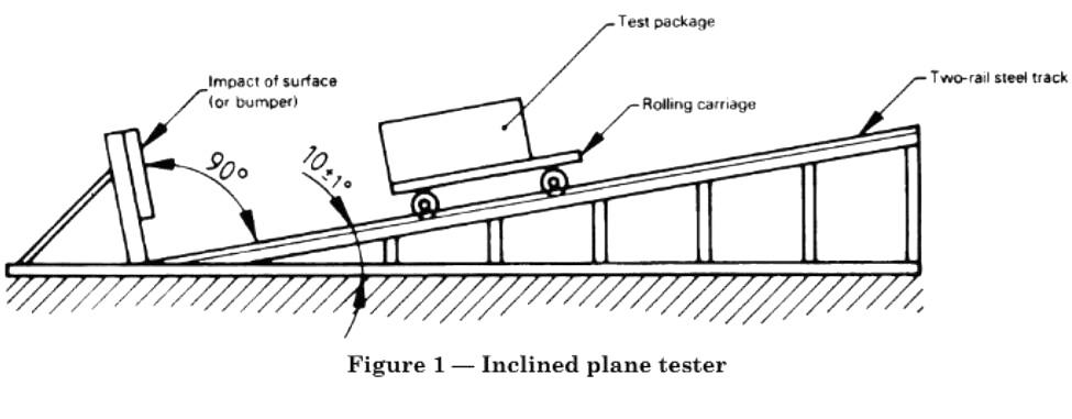incline impact test method