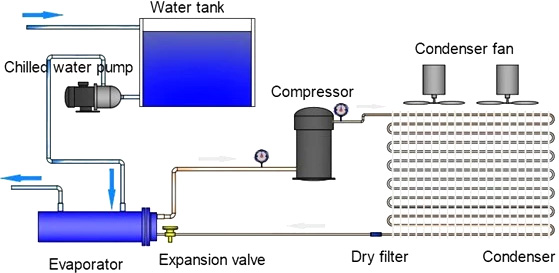 Working Principle of Industrial Water Chiller