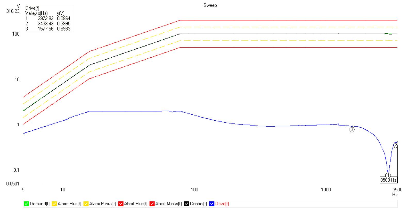 max sine sweep performance graph