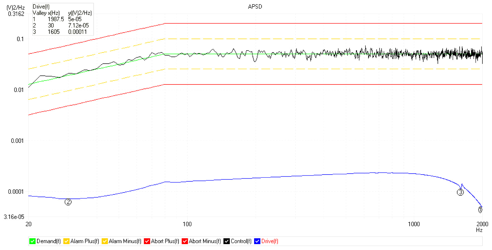 max random performance graph according to ISO5344