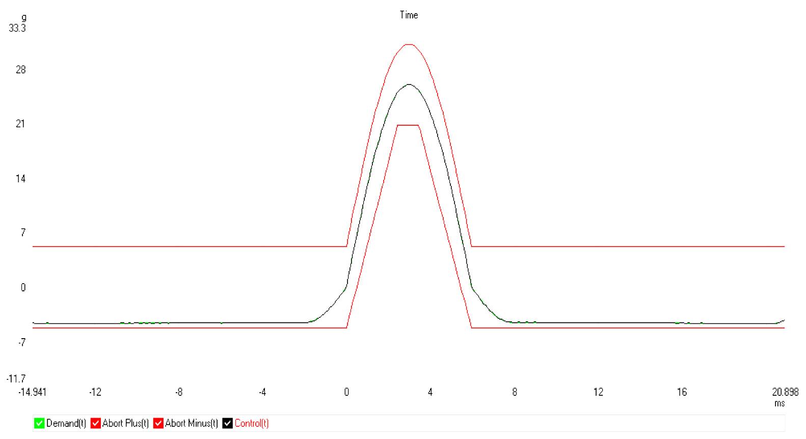 max half sine shock graph 2