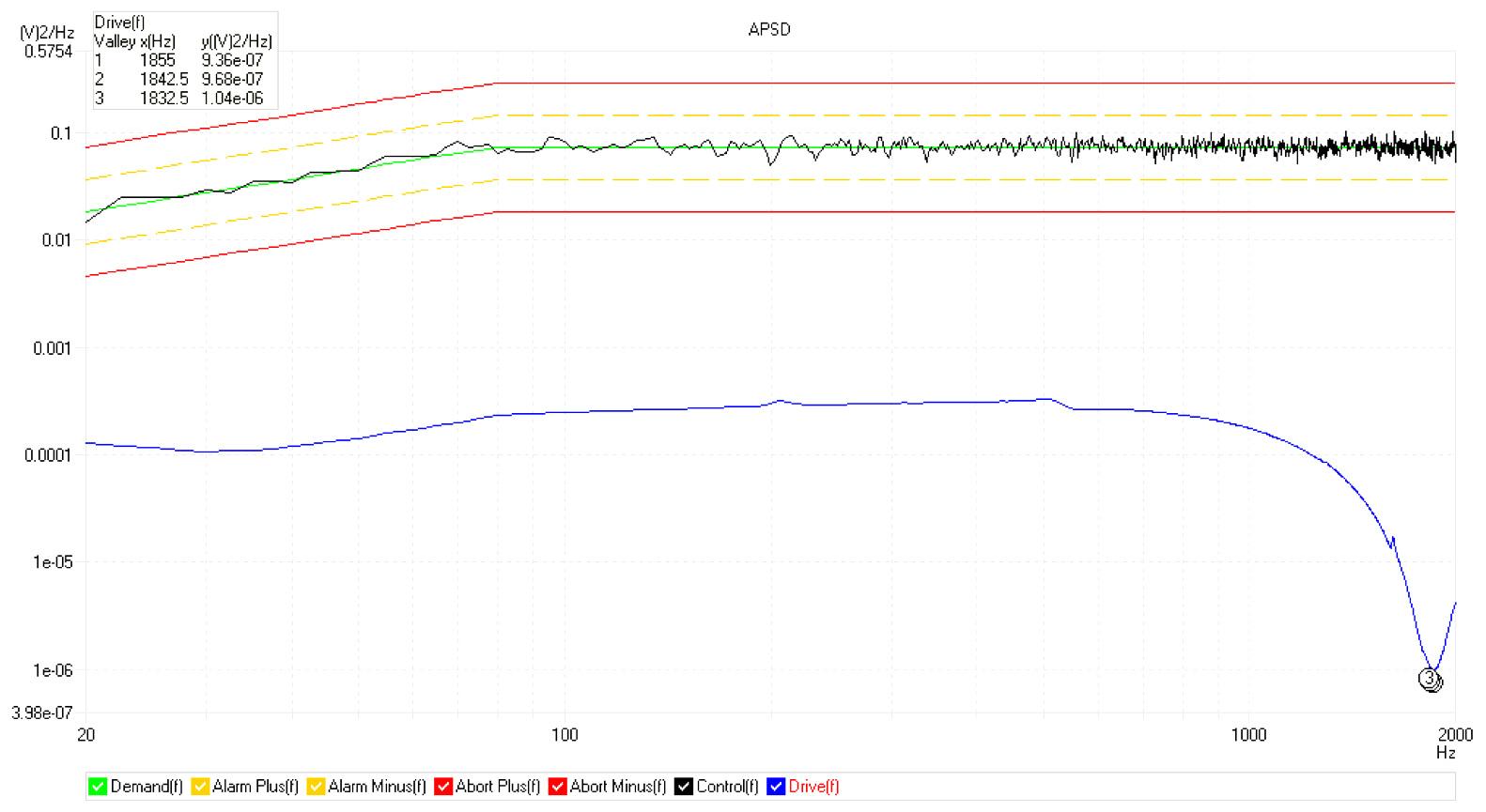 slip table (400mmx400mm 14kg) random performance graph according to ISO5344