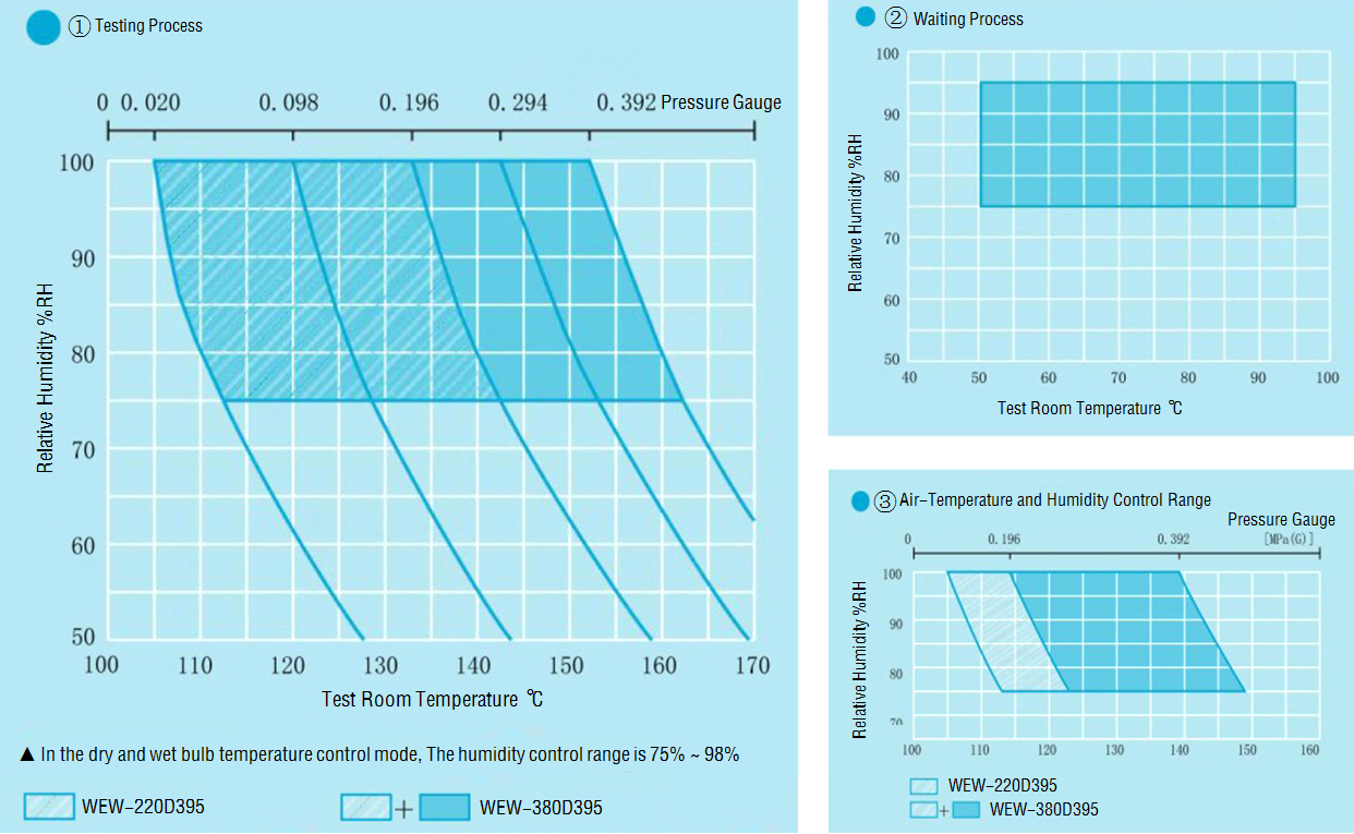 Test room's temperature humidity control range for Wewon's 0.45 MPa highly accelerated stress test chamber