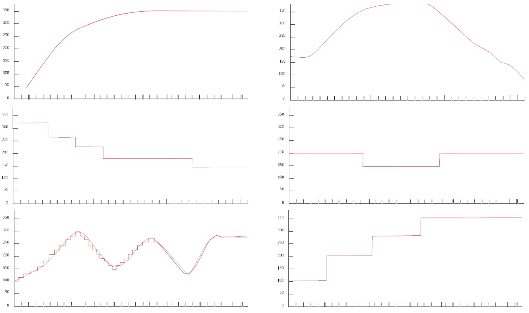 distribution graph of gradient oven at different temperatures