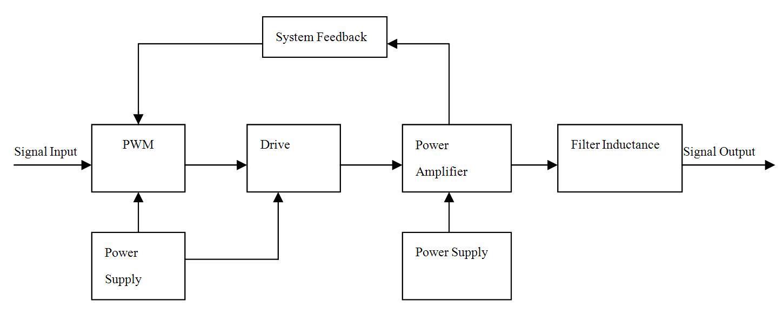 Class D amplifier working principle diagram
