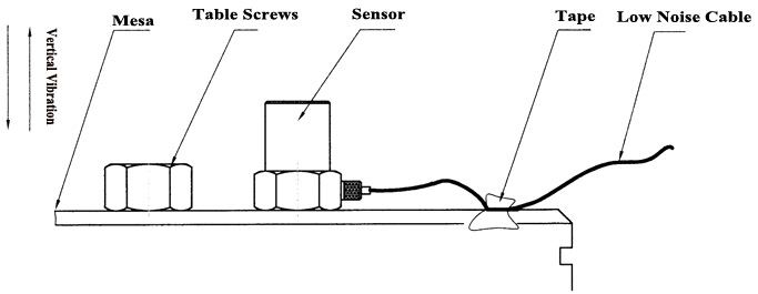 accelerometer installation method