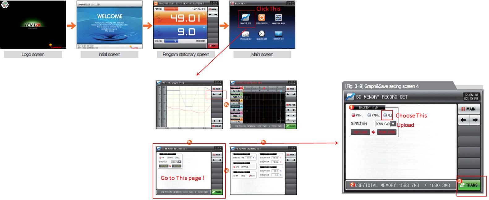 TEMI 2700 Controller