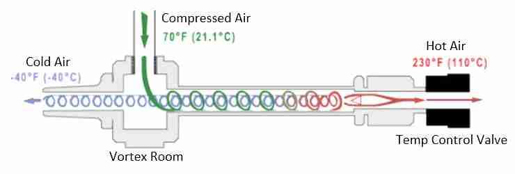 Working Principle of Vortex Tube
