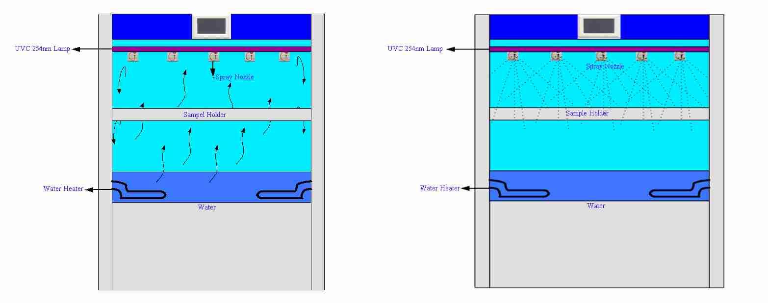 Condenser Water System for UVC 254nm Ultraviolet Light Test Equipment